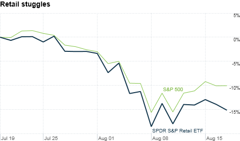 S&P 500 retail ETF chart