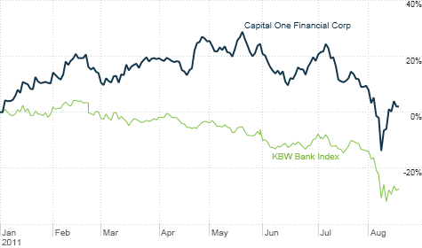 Capital One's stock has taken a hit this summer along with the rest of the banking sector. But it's still up in 2011 -- making it the only major U.S. bank in positive territory.