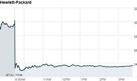 chart_ws_stock_hewlettpackardco_201181916043.top.png