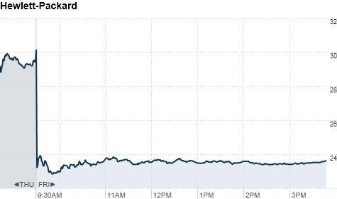 chart_ws_stock_hewlettpackardco_201181916043.top.png