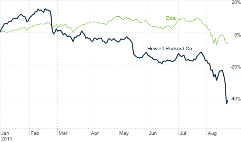 Hewlett-Packard was one of the worst performers in the Dow even before it announced a major restructuring. For more on the Dow 30, click the chart.