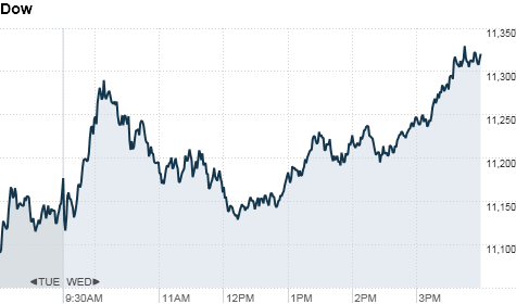 chart_ws_index_dow_2011824162151.top.png