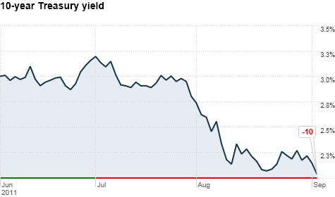 10 year treasury yield near all time low sep 2 2011