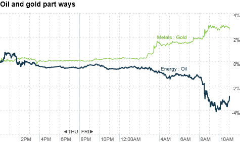 Gold prices, oil prices