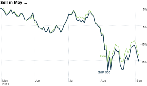 Stocks got slammed during the summer and the turmoil has extended into September as investors continue to fret about the fiscal health of Europe and the U.S.