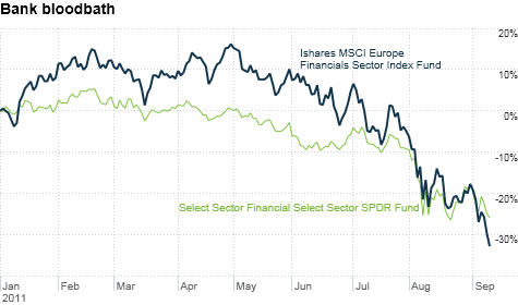 As awful as 2011 has been for big U.S. financial stocks, European banks have peformed even worse.