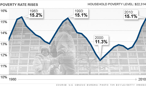 chart-census-poverty.top.jpg