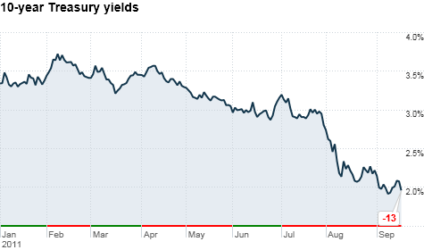 treasuries, yields