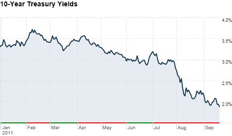 10-Year Treasury Yields