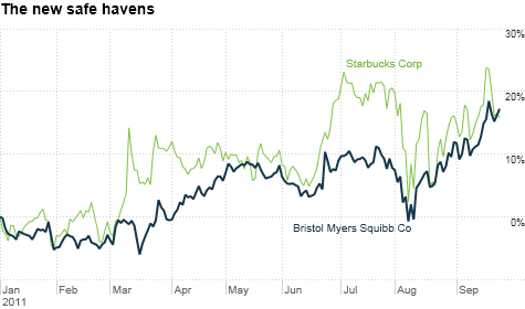 It's no surprise Bristol-Myers Squibb has done well this year. Drug stocks and other dividend payers can thrive in tough times. But Starbucks? Several risky retailers and techs are surging too.