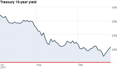 bonds, 10-year yield, Treasuries