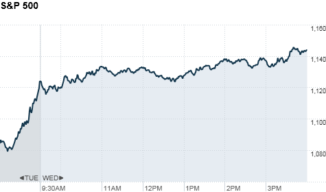 U.S. stock markets