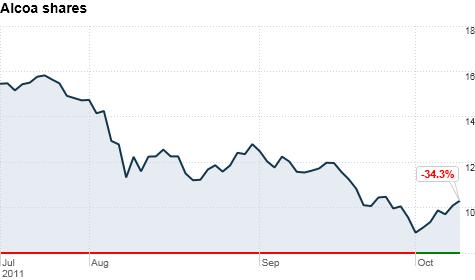 Alcoa falls short to start earnings season