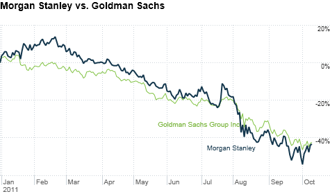 Morgan Stanley stock, Goldman Sachs stock
