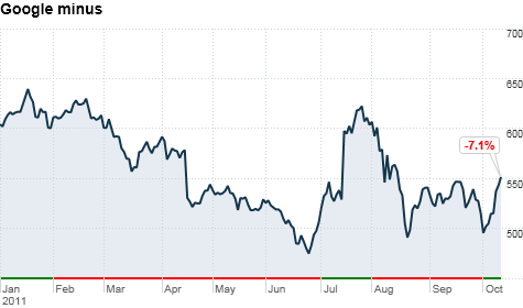 Despite strong sales and earnings growth, Google's stock has fallen along with the rest of the market in 2011.