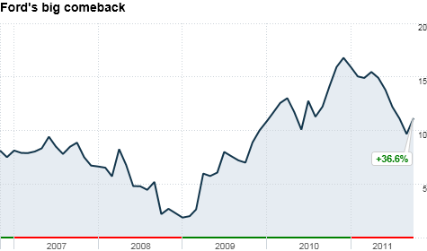 Although Ford's stock has taken a notable hit in 2011, it's still up sharply from the lows during the recession. That's led to speculation Ford may soon reinstate its dividend.