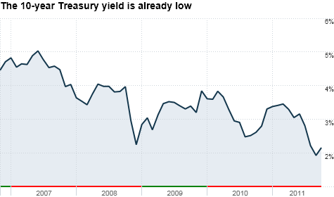 With long-term bond rates as low as they are, is there really a need for the Fed to try QE3 to push them down further?