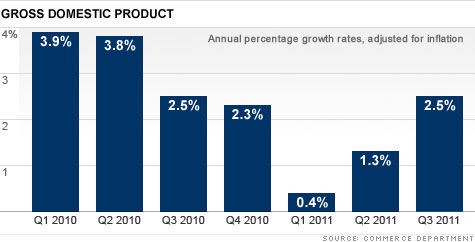 chart-gdp-3q.top.jpg