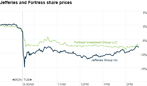 Shares of Jefferies and Fortress crater on fears of MF Global contagion.