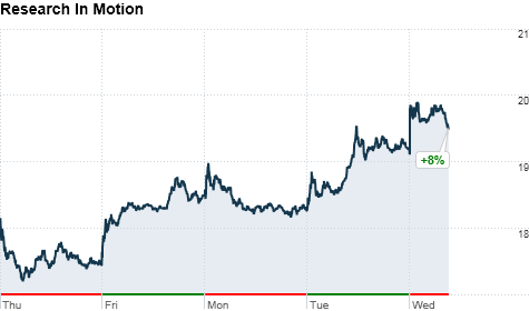 Click on the chart to track Research In Motion's stock.