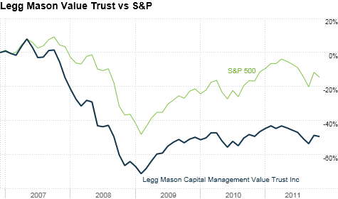 chart_ws_stock_leggmasoncapitalmanagementvaluetrustinc_20111117154714.top.png