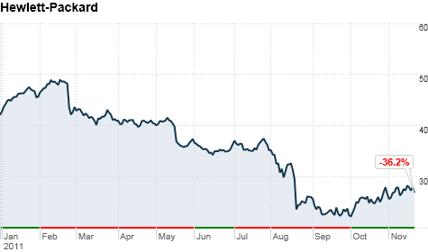 chart_ws_stock_hewlettpackardco_20111121165912.top.png