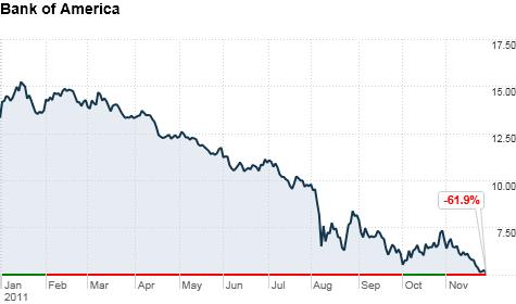 bank of america bank stock price