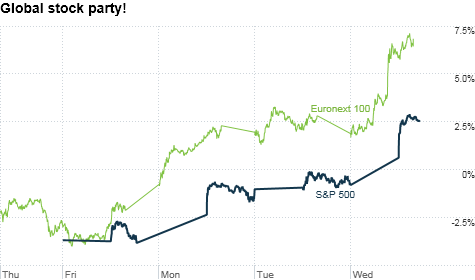 Stocks in the U.S. and Europe have surged as the Fed and other central banks took a bold move to inject liqudity into the global markets. But can the rally last?