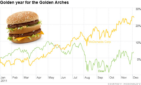 Shares of McDonald's have trounced the broader market this year. And analysts and fund managers think the stock still lookas attractive as a tasty burger.