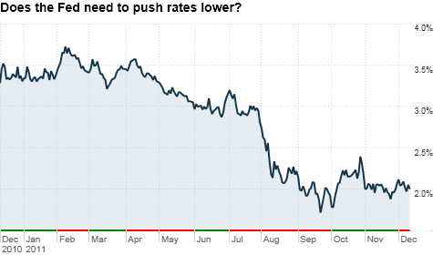 With the benchmark 10-year Treasury already yielding just 2%, some think the Fed's only weapons left to keep rates low are words.