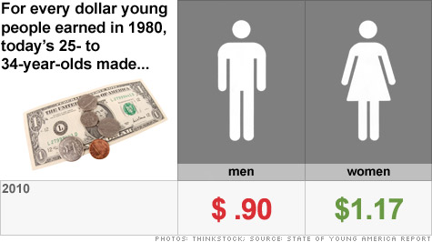 Today's young women make $1.17 for every $1 their moms earned back in 1980. Young men, however, aren't so lucky when it comes to the American Dream.
