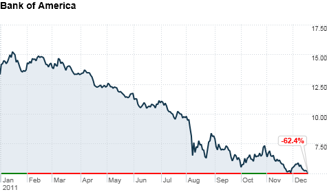 Bank of america stock falls below 5 dec 19 2011