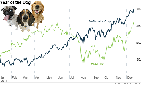 McDonald's and Pfizer -- two so-called Dogs of the Dow from 2010 -- were the top performing Dow stocks in 2011 as investors embraced companies that pay big dividends.