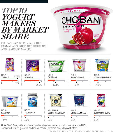 Chobani in top 10 Yogurt Makers