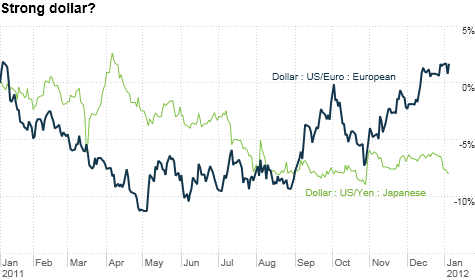 The dollar has looked good against the stumbling euro in the past year. But it's a different story compared to the yen and other global currencies