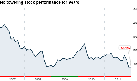 chart_ws_stock_searsholdingscorp_2012112131253.top.png
