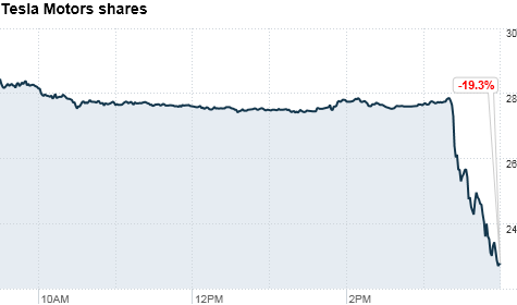chart_ws_stock_teslamotorsinc_2012113165952.top.png