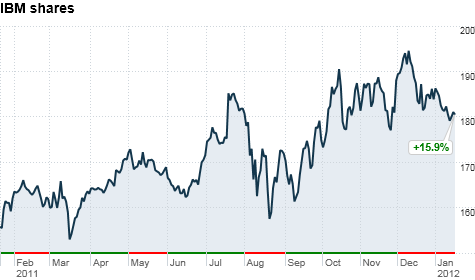 chart_ws_stock_internationalbusinessmachinescorp_201211915721.top.png