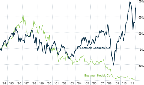 Eastman Chemical has thrived while its former parent company has faded away into bankruptcy.