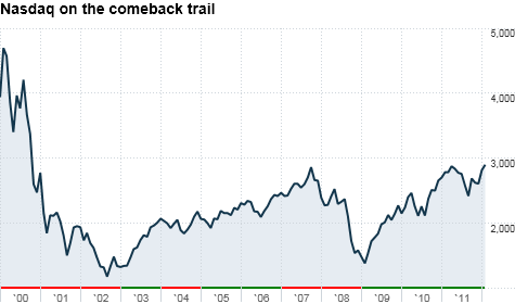 The Nasdaq is trading at its highest level since December 2000 ... but tech stocks are still way below their March 2000 dot-com bubble peaks.