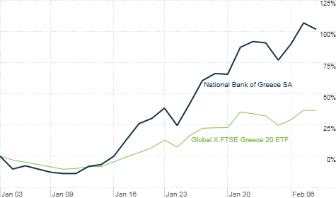 Default? What default? Shares of a leading Greek bank have more than doubled in 2012. An ETF of Greek stocks is surging. Investors may be ignoring big risks.