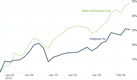 Shares of Bank of America and Citigroup have soared in 2012 as investors bet legal risks are finally behind them and other big banks.