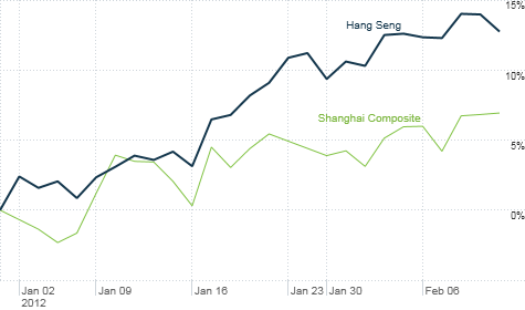 Chinese stocks are on fire in 2012 on hopes of lower rates and a global recovery. Markets in Brazil and India have surged too.