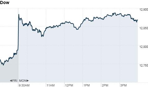 World Stock Markets Cnnmoney