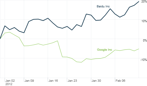 China's Baidu has outperformed U.S. search leader Google so far in 2012,  and appears to have better growth potential.