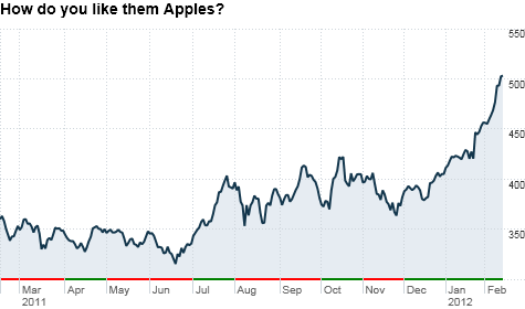 Apple's stock may seem expensive at more than $500 a share, but it's still a good bargain when you look at its earnings growth.