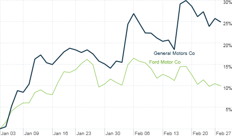 chart_ws_stock_generalmotorsco_2012228134429.top.png