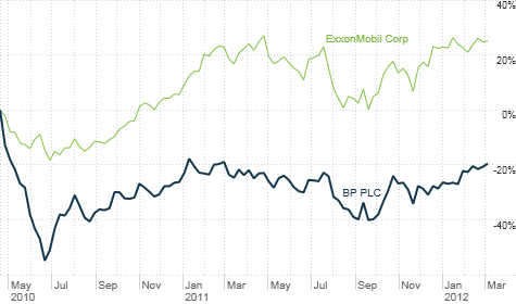 Although shares of BP have rebounded recently, they have a long way to go before they catch up to Exxon and other oil rivals. BP has lagged the sector badly since the 2010 Gulf oil spill.