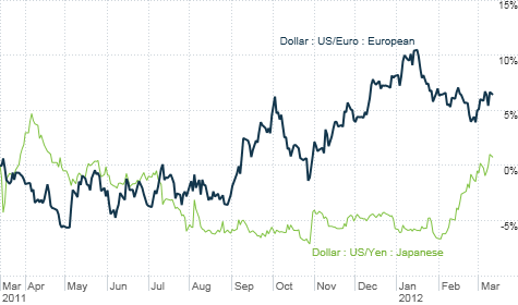 The dollar has gained ground against the euro, yen and other major currencies lately.