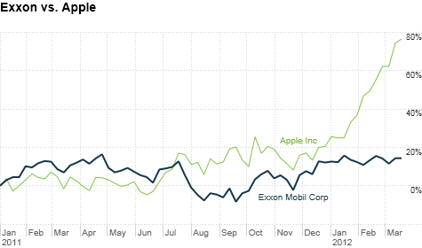 Exxon's shares edge up, while Apple's continue to soar.